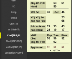 Cbet [SRP;IP]